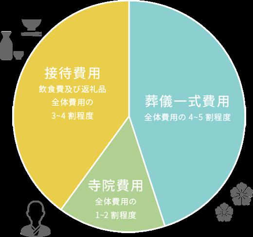 [接待費用]飲食費及び返礼品全体費用の3~4割程度/[葬儀一式費用]全体費用の4~5割程度/[寺院費用]全体費用の1~2割程度