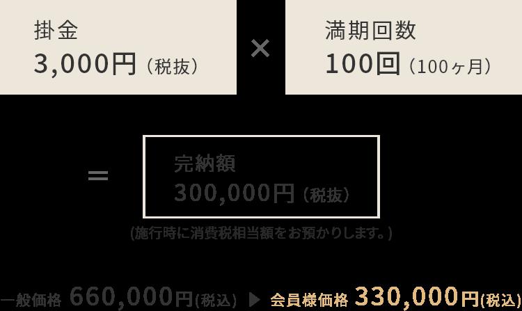 掛金3,000円(税抜)×満期回数100回(100か月)=完納額300,000円(税抜)/一般価格 648,000円(税込) →会員様価格 324,000円(税込)